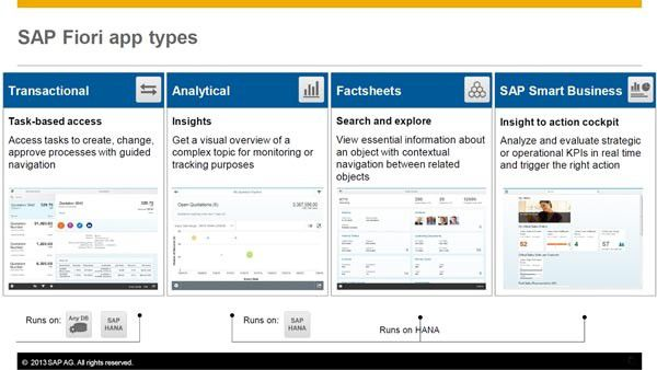 SAP Fiori bietet neben transaktionalen Apps jetzt auch drei neuartige App-Typen: Factsheets, analytische Apps zur Visualisierung komplexer Sachverhalte und SAP-Smart Business-Anwendungen.