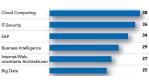 Auftragsmotor Cloud Computing: IT-Freiberufler im Aufwind