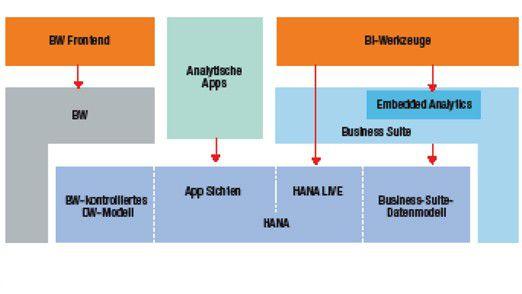 SAP HANA: Plattform für den IT-Alltag HANA kann als Plattform für BW, Business Suite und weitere Applikationen eingesetzt werden.