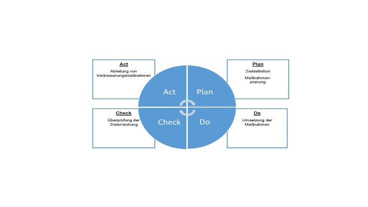 Der PDCA-Zyklus (Plan-Do-Check-Act)