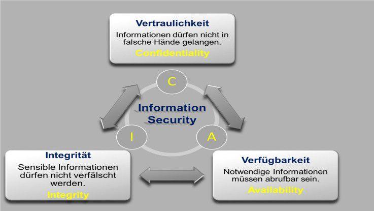 Die Grundwerte in der Informationssicherheit (IS): Vertraulichkeit, Integrität und Verfügbarkeit müssen zusammenspielen, um IS erfolgreich zu leben.