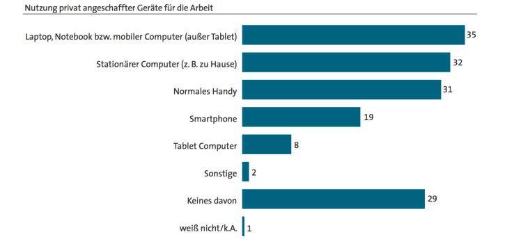 Deutsche Beschäftige greifen oft zum privaten Notebook, um berufliche Aufgaben zu erledigen.