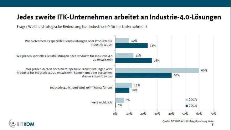 Bitkom_Industrie40_1