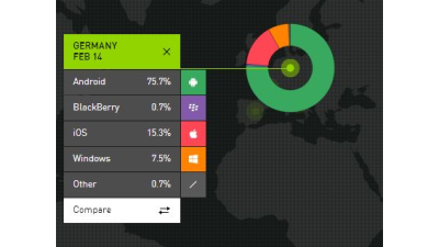 Kantar Worldpanel: Windows Phone - Erfolgreich in Europa, unbeliebt in Asien - Foto: Screenshot/Kantar Worldpanel