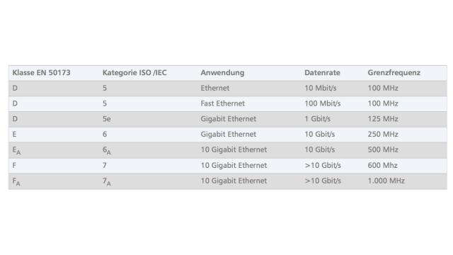 Power over Ethernet: Das LAN-Kabel als Stromleitung - computerwoche.de
