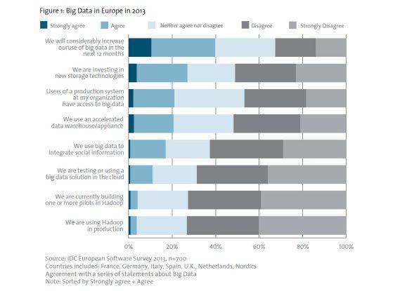 Big Data in Europa: 40 Prozent der Umfrageteilnehmer zeigen gesteigertes Interesse.