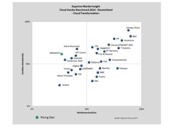 Experton Cloud Vendor Benchmark 2014 - Cloud Transformation