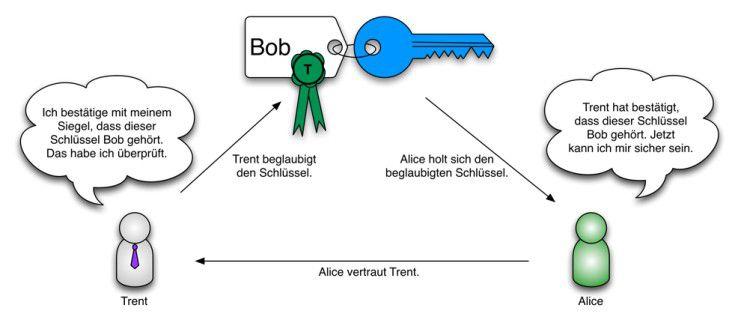 Schlüsselzertifikate stellen sicher, dass sich Schlüsselsender und -empfänger vertrauen können.
