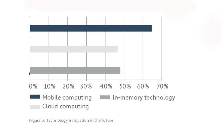 Ergebnisse der Studie über IT-Innovationen im Bankensektor
