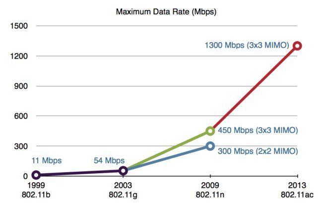 Mit jeder neuen WLAN-Generation hat sich der Speed-Zuwachs vervielfacht. Seit 2013 sind 11ac-Router mit 3x3-MIMO-Antennen bis 1300 MBit/s gut lieferbar. Vorläufer gab es auch schon 2012