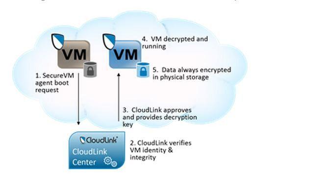 Bootprozess von Secure VM in Azure