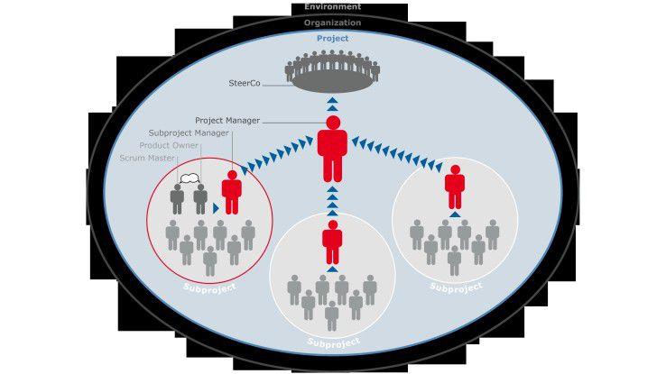 Abb. 1: Verknüpfung der klassischen Organisation mit den Rollen des agilen Projektmanagements.
