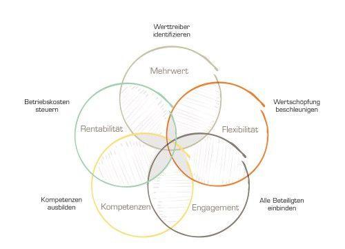 Erfolgsfaktoren für BI-Lösungen