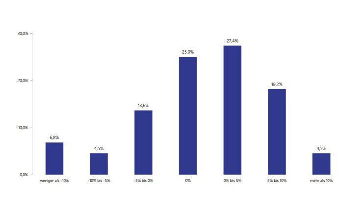 In den meisten Unternehmen wachsen die IT-Budgets der Fachbereiche: Knapp über 50 Prozent der Befragten rechnen mit zum Teil stark steigenden Ausgaben in den Fachbereichen. 25 Prozent erwarten, dass die dort verfügbaren Mittel auf dem aktuellen Niveau verharren.