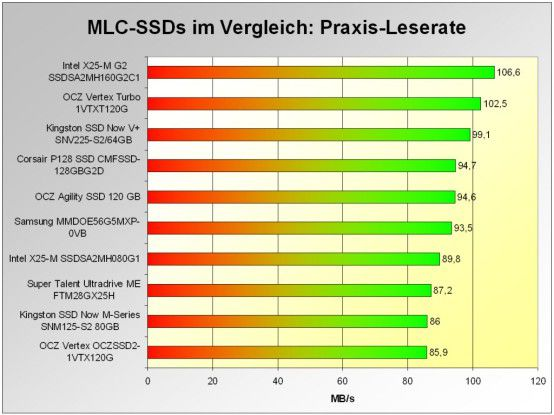 Mittlere Praxis-Leserate der schnellsten MLC-SDDs im Test: Platz vier für die OCZ Agility 120GB