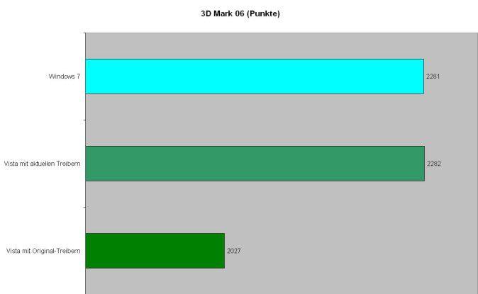 3D Mark 06: Im 3D-Test gibt es keinen Unterschied zwischen Windows 7 und Vista