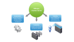 VMware Server-Management: vCenter - Virtuelle VMware-Server effizient verwalten