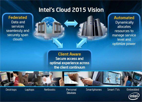 Cloud 2015: Anwendungen werden auf unterschiedlichsten Geräten genutzt. (Quelle: Intel)