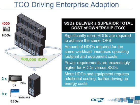 Reduktion: Für I/O-Last von 500.000 IOPS sind entweder 4000 Festplatten oder nur wenige SSDs notwendig.