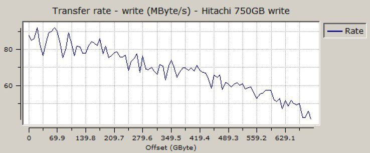 Sequenzielle Schreibrate der Hitachi Travelstar 5K750 750GB