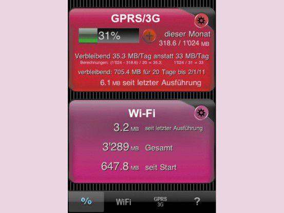 Die iPhone-App Download Meter zeigt den durchschnittlichen Datenverbrauch pro Tag.