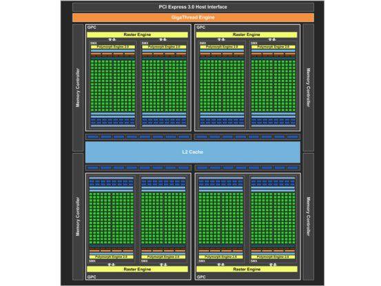 Blockdiagramm der Nvidia Geforce GTX 680 GK104-Kepler-GPU.