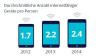 Der digitale Konsum der Deutschen (und der Anderen)