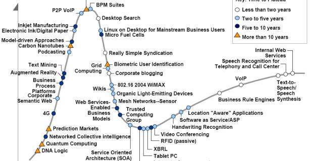 Hype Cycles der letzten zehn Jahre: Gartner-Trends im Reality Check - Foto: Gartner