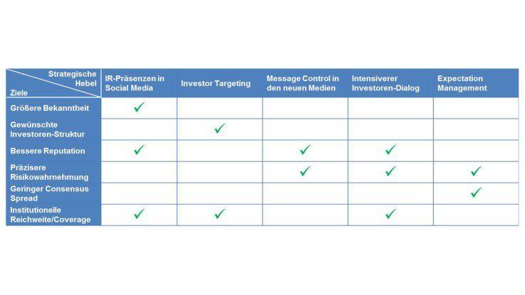 Bewertungsmatrix von IR-Maßnahmen