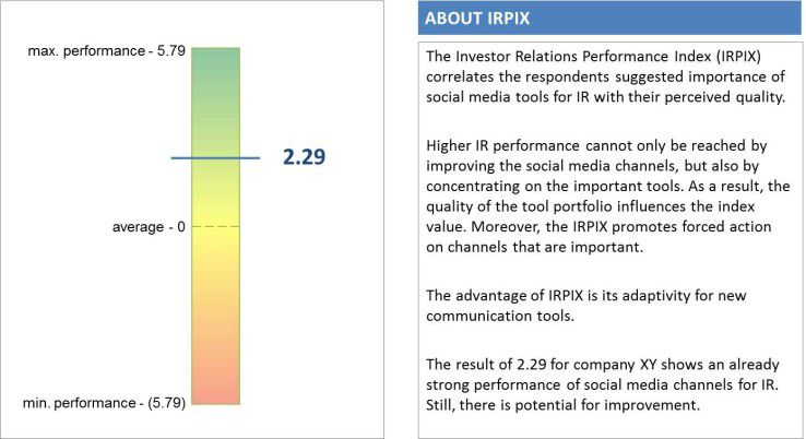 Investor Relations Performance Index (IRPIX)