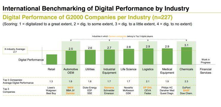 Alle Branchen müssen sich fast gleichermaßen stark der digitalen Transformation stellen.