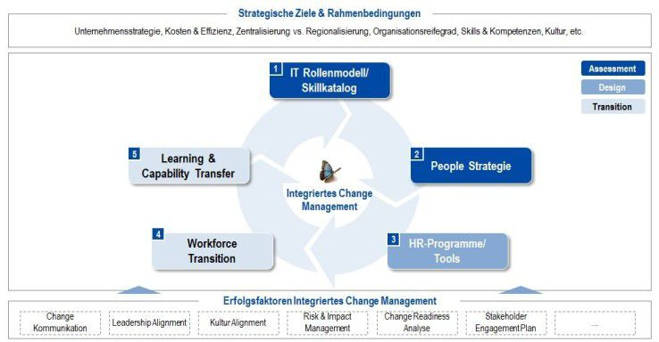 Das Kienbaum-Modell IT Workforce Transformation