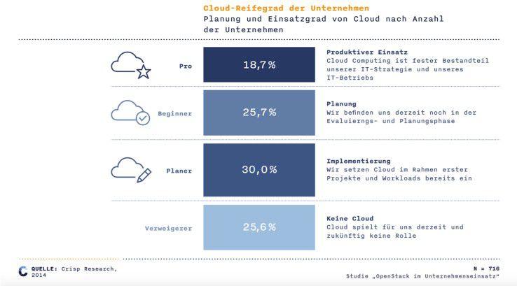 Bei einem Viertel der befragten Unternehmen steht das Thema Cloud noch nicht auf ihrer Agenda.