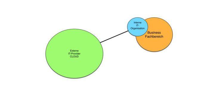Hybrid-Cloud-Orchestration, gesteuert vom Fachbereich.
