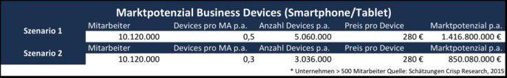 Marktpotenzial Business Devices