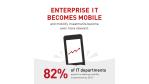 Neuer AppGraph von mediaTest zeigt aktuelle Entwicklungen : Enterprise IT wird mobil - Foto: mediaTest digital