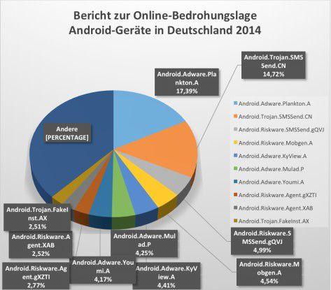 Online-Bedrohungslage auf der Android-Plattform. Quelle: Bitdefender, 2014