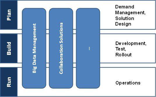 Die vertikale Sicht auf IT-Services ist themenbezogen und beinhaltet alle Phasen des Plan/Build/Run-Zyklus. Für die übergeordnete Strukturierung von IT-Betriebsaufgaben ist diese Darstellungsart nicht geeignet (Darstellung anhand von Einzelbeispielen).