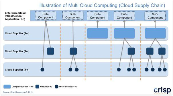 Abbildung 2: Multi-Cloud-Modell