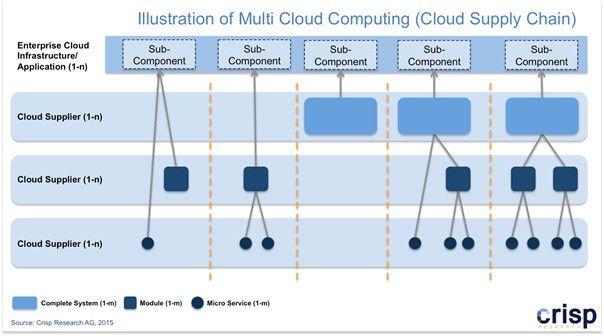 Abbildung 2: Multi-Cloud-Modell