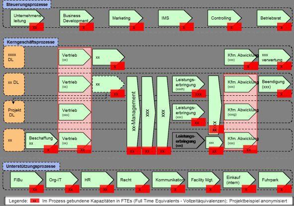 """Prozesslandkarte mit zugeordneten Personalkapazitäten in Vollzeitäquivalenzen (""""FTEs"""") – Projektbeispiel anonymisiert"""