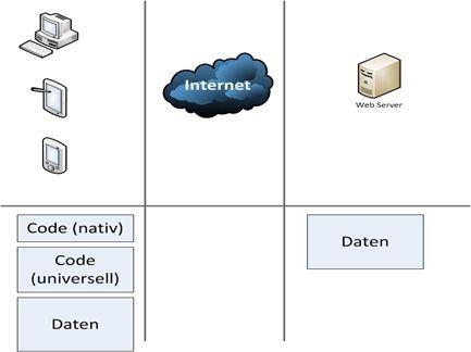 Entwicklungs- und Arbeitsumgebung einer Hybrid-App.
