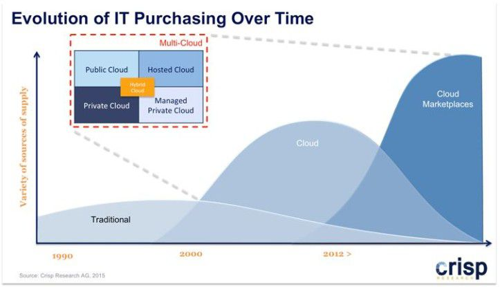 Evolution of IT Purchasing Over Time