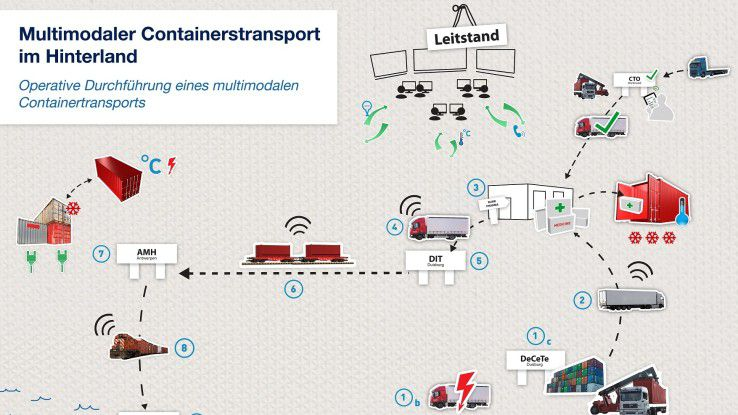 "Ausschnitt des Anwendungsfalls ""Multimodaler Containertransport im Hinterland"""