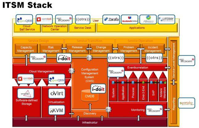 """Das Schaubild """"ITSM-Stack"""" zeigt eine mögliche Umsetzung zur Abdeckung der bekanntesten Standardanforderungen mit Open Source-Produkten."""