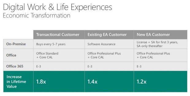 Microsoft verspricht sich beim Wechsel auf Office 365 zwischen 20 und 80 Prozent Mehreinnahmen
