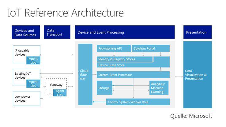 Eine typische Architektur für eine IoT-Lösung im Überblick.