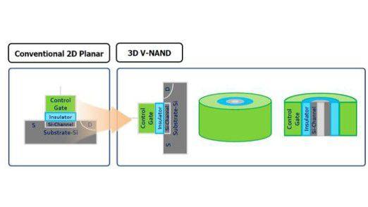 3D V-NAND graphic