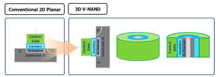 3D V-NAND Grafik