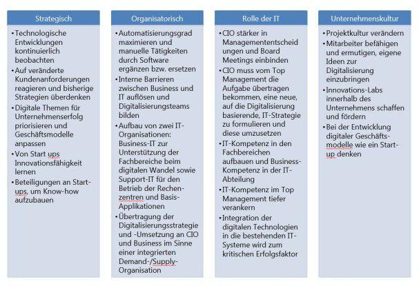 Checkliste zur Umsetzung des digitalen Wandels